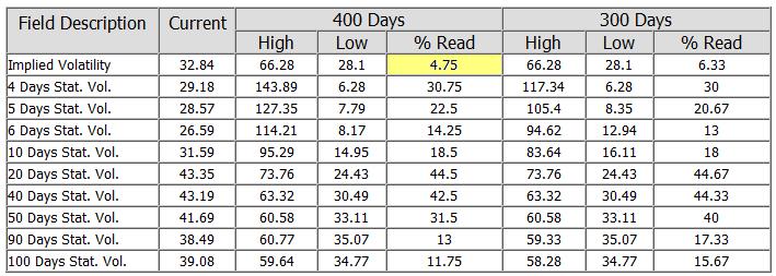 Volatility Table